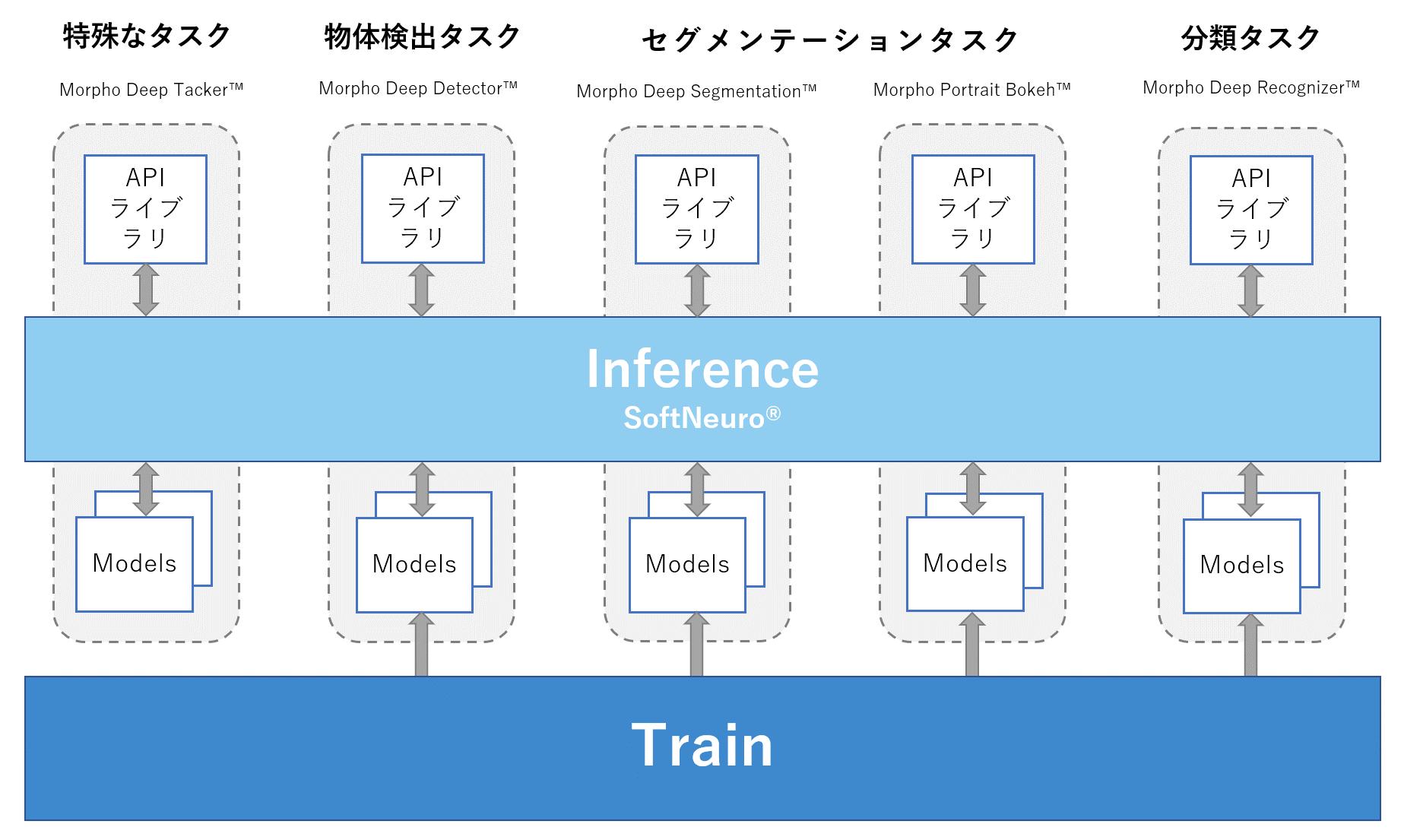 https://www.morphoinc.com/zwj675qzb/wp-content/uploads/2020/10/Relations-Among-AI-Products_JP.png